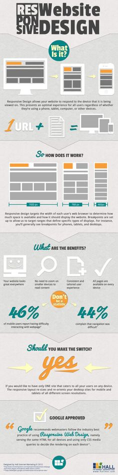 Responsive Website Design – What is it? [Infographic] - lifestylerstore - http://www.lifestylerstore.com/responsive-website-design-what-is-it-infographic/