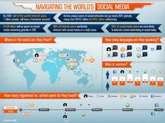 Navigating the World's Social Media