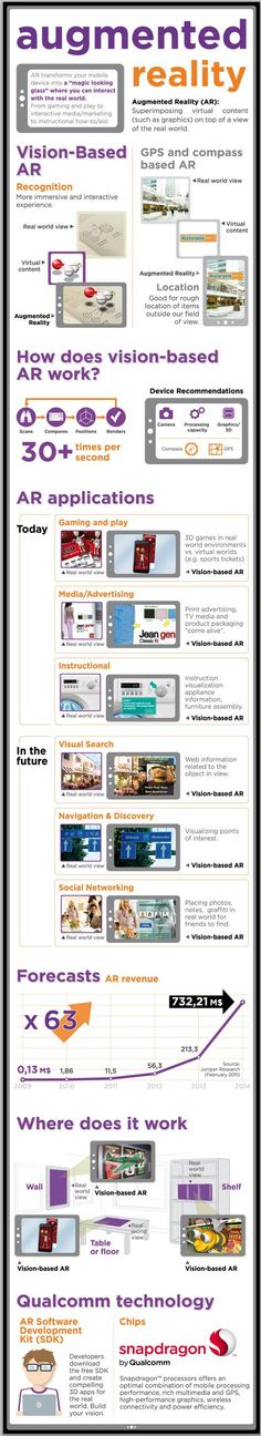 Augmented Reality | #infographics repinned by @Piktochart