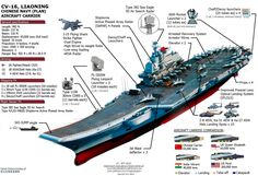 The Liaoning's particulars and capabilities sound impressive.http://www.businessinsider.com/chinas-aircraft-carrier-stacks-up-to-other-world-powers-2015-9