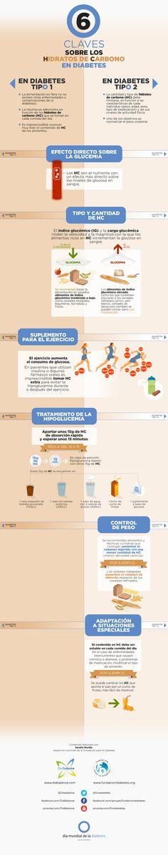 """Infografía """"6 Claves sobre los Hidratos de Carbono en Diabetes"""""""