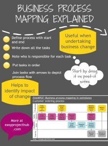 Business process mapping explained infographic