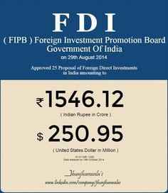 #FIPB at its meeting held on 29th August 2014, Approves 25 Proposals of #ForeignDirectInvestments amounting to INR 1546.12 Crore or US$ 250.95 Million.  Data was released on 14th October 2014. FIPB - Foreign Investment Promotion Board . Government of India  #FDI #IndiaInvesting #India #GovernmentOfIndia #ForeignInvestmentPromotionBoard   For more Informative posts click :  https://www.linkedin.com/company/jhunjhunwalas