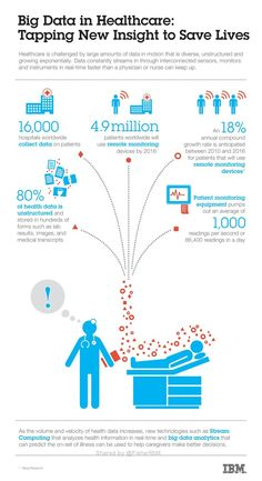 Tech Infographics - Big Data Infographic Big Data in Healthcare: Tapping New Insight to Save Lives. Big Data in Healthcare: Tapping New Insight to Save Lives. Quantified Self, Business Intelligence, Data Science, Big Data Technologies, Dries Van Noten, Data Analytics, Save Life, Information Technology, Health Care