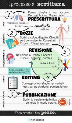 L'entusiasmo fa scuola: Scrivere TESTI