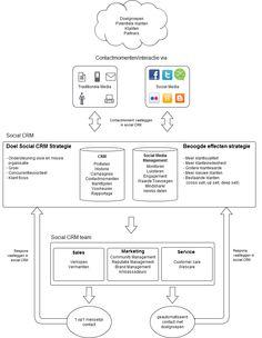 De visie van Go2Socialmedia op socialCRM. Infographics, Infographic, Info Graphics, Visual Schedules