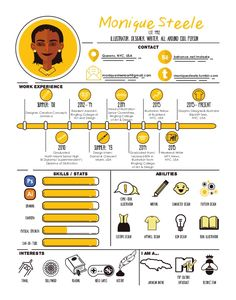 Monique Steele  work experience  Skills / stats  Contact  interests I am a...  2010  2012-'14 2014  Illustrator. Designer. writer...