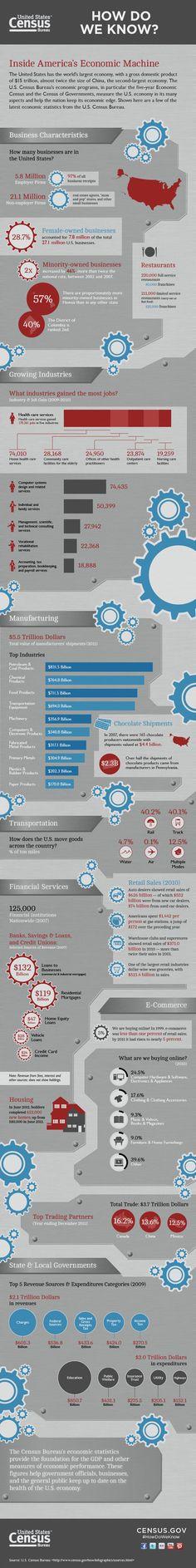 US Economy in One Gigantic Infographic