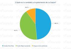 Encuesta politica de Rosita Estéreo « Hoy es Noticia - Rosita Estéreo