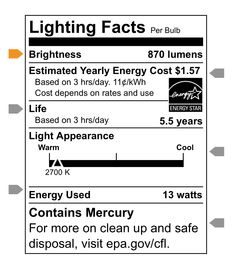 How to read a light bulb label