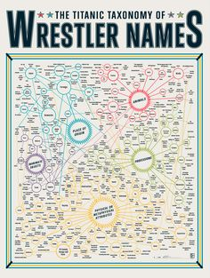"""""""The Titanic Taxonomy of Wrestler Names"""" by Pop Chart Lab"""