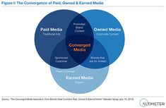The Converged Media Imperative  http://www.altimetergroup.com/2012/07/the-converged-media-imperative.html?utm_source=feedburner_medium=email_campaign=Feed%3A+AltimeterGroup+%28Altimeter+Group+Blog%29