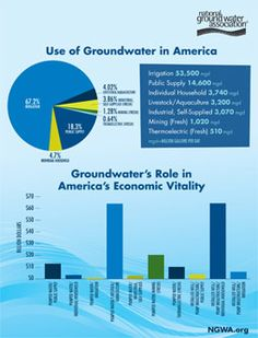 Use of Groundwater in America
