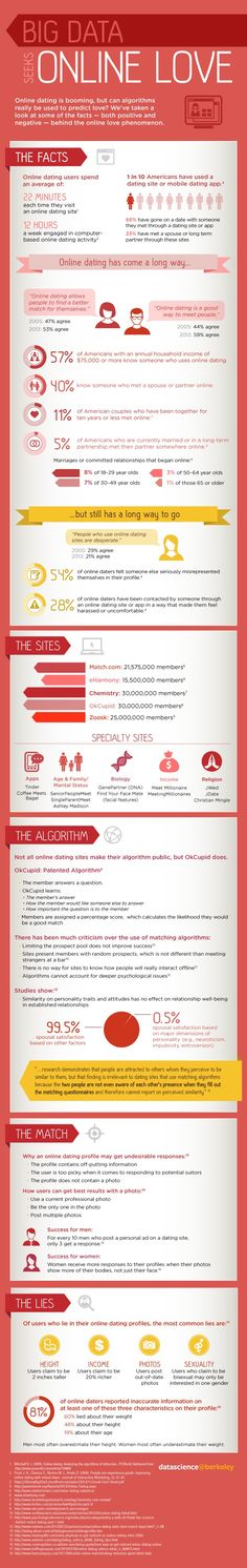 Finally, an interesting and relevant online dating infographic! No, keep scrolling. You'll get to the good stuff.