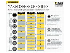 Understanding aperture f-stop chart: free photography cheat sheet - LOTS of other stuff like a posing guide