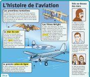 L'histoire de l'aviation - Le Petit Quotidien, le seul site d'information quotidienne pour les 6-10 ans !