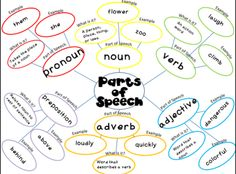 FREE parts of speech webs, I give a blank one to students to keep in their notebooks at the beginning of the year, as we learn a new part of speech we add it to the graphic organizer, they refer back to it when needed