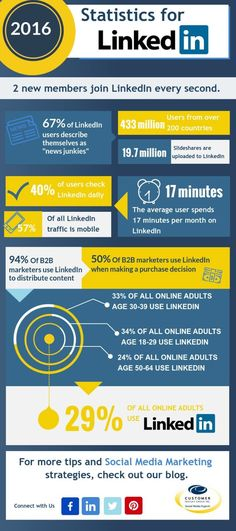LinkedIn for Business Statistics - #infographic