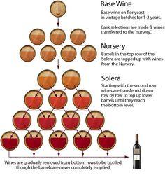 solera system sherry - Google Search