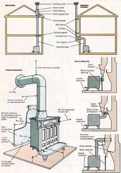 Wood stove installation - rough idea of what you need to plan projects Wood Stove Hearth, Stove Fireplace, Fireplace Ideas, Corner Wood Stove, Wood Stove Surround, Tiny Wood Stove, Mantel Ideas, Fireplace Mantel, Wood Stove Installation