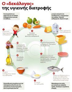 ο δεκαλογος της υγιεινης διατροφης - Αναζήτηση Google