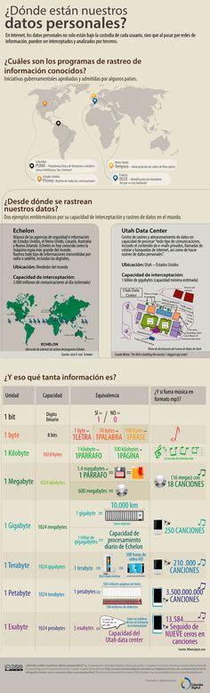 Donde están nuestros datos personales #infografía