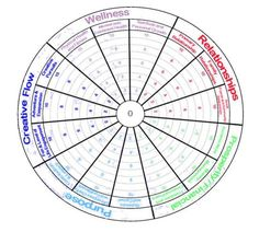 UPDATED* FREE Wheel of Life Template with Instructions | Pinterest ...