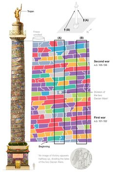 Graphic of Trajan's Column broken down by the type of activity in each scene