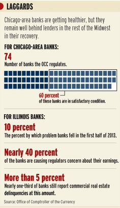 -Recovery of #Chicago banks trailing the rest of the #Midwest #CRE #Crains