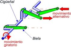 Sistema biela-manivela con cigüeñal para convertir un movimiento giratorio en lineal alternativo (o viceversa). Los motores de coche emplean este sistema