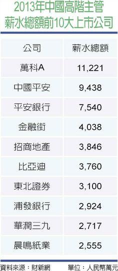 2013年中國高階主管薪水總額前10大上市公司