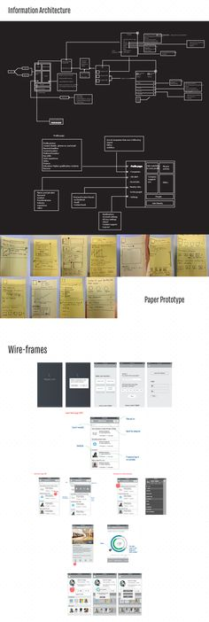 Infographic: Mobile application for Job-seekers Information Architecture, Interaction Design, UI/UX