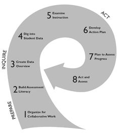 The Data Wise cycle: 1. Organize for collaborative work; 2. Build assessment literacy; 3. Create data overview; 4. Dig into student data; 5. Examine instruction; 6. Develop action plan; 7. Plan to assess progress; 8. Act and assess