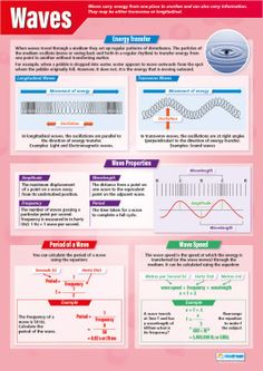 Our Waves Poster is part of our Science series. This poster is divided into four sections which all consists of important information about Waves. Physics Lessons, Physics Concepts, Basic Physics, Chemistry Lessons, Physics And Mathematics, Ap Chemistry, Physical Science, Science Education, Education Quotes