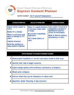 This Express Content Planner work sheet addresses the hardest part of any content marketing project — overcoming inertia and getting started