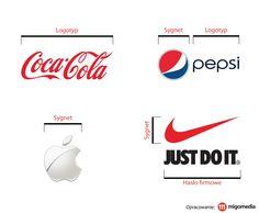 Ważnym elementem procesu budowania świadomości marki jest logo. Może ono składać się z samego sygnetu, samego logotypu lub jednocześnie z sygnetu i logotypu. Sygnet to termin określający symbol graficzny. Logotyp to forma będąca interpretacją brzmienia nazwy. Obecnie obserwuje się trend, w którym coraz więcej firm decyduje się na używanie sygnetu bez logotypu, czyli bez nazwy. Przygotowaliśmy grafikę, aby zobrazować powyższe informacje. #migomedia #logo #wiedza
