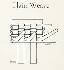 Plain Weave: sheet warp and continuous wire weft (over 1, under 1)    Schematic adapted from Arline M. Fisch Textile Techniques in Metal class diagrams, San Diego State University, Fall 1991.  Used with permission.