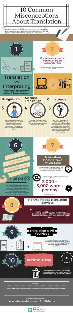 This post is an infographic describing the 10 most common misconceptions about translation. Machine Translation, Lost In Translation, Amanda Williams, Career Options, Spanish English, Information Graphics, Fun Facts, How To Become, Learning