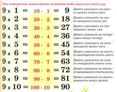 – Пятью пять – двадцать пять?– Совершенно верно! Дважды два – четыре, это всем известно в целом мире! Всем, может, и известно, ... Play School Activities, Algebra Equations, College Life Hacks, Clever Kids, Math Magic, Math Anchor Charts, Simple Math, Math Help, 2nd Grade Math