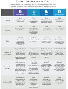 When to use Yammer and Other Tools Administrative Assistant Training, Office 365 Education, Microsoft Applications, Communication Plan Template, Project Dashboard, History Teachers, Employee Engagement, Strategic Planning, Virtual Assistant