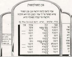 Learn Torah Hebrew Online - Everything Aliyah