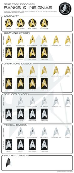 Star Trek Discovery Ranks and Insignias Infographic