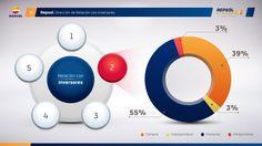 Presentaciones en Internet: una buena idea para incrementar las ventas de tu empresa
