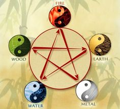 The 5 Elements - the backbone of healing with Chinese Medicine