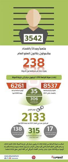 قانون العفو يسمح باطلاق سراح 3542 فاسدا سرقوا 238 مليار دينار