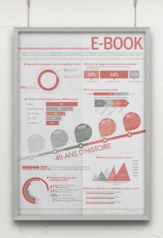 Datadesign - Book vs E-Book by Mélanie Leplat, via Behance