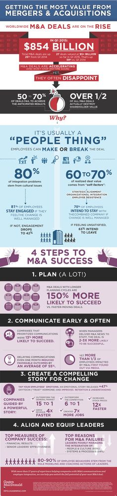 Infographic on mergers and acquisition