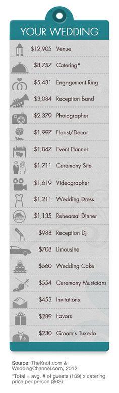 Helpful hints to cut your wedding bill - CBS News