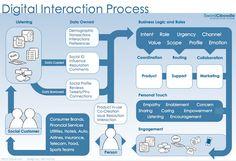 The digital interaction | Social CRM Process