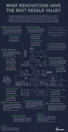 Which #home #improvements have the best #resale value? #infographic